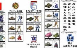 ガルパンに出てくる戦車をMSに例えると サムネイル