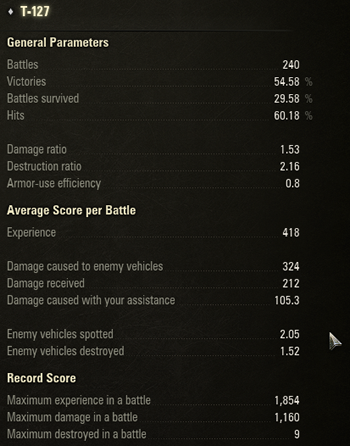 T-127 戦績
