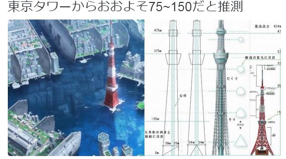 はいふり ハイスクール・フリート  東京タワーでの比較からの水没状況の推察