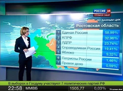 ロシア 投票率 146%