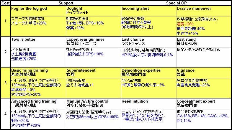 WoWS 新艦長スキル 一覧 日本語 2