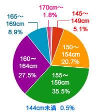 女子高生 平均身長 円グラフ