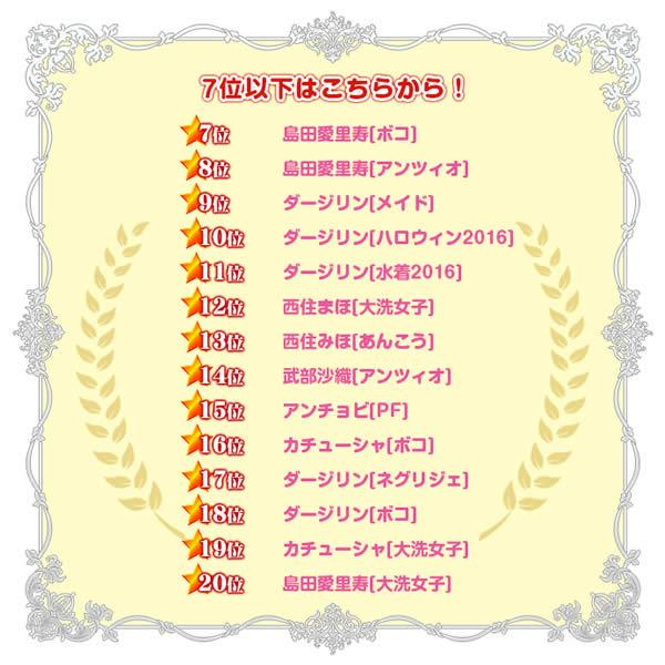 ガールズ&パンツァー 戦車道大作戦AnimeJapan2017投票結果 7位以下