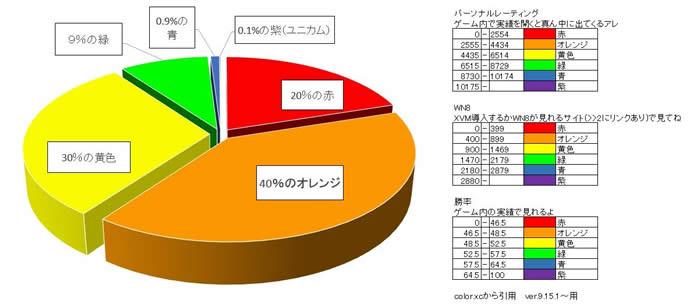 WoT 暖色 寒色 円グラフ