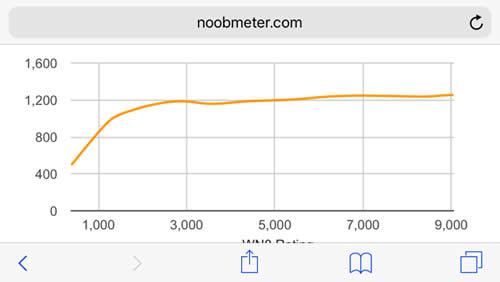 WoT WN8 グラフ
