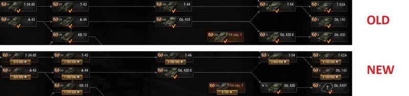 WoT ソ連 中戦車ツリー 変更