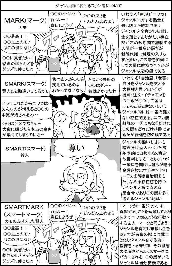 漫画 ジャンル内におけるファン層について