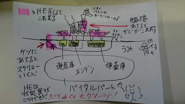 WoWS バイタルパート 狙い イラスト