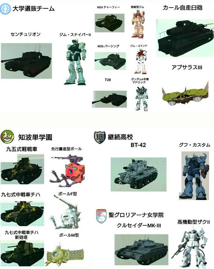 ガールズ&パンツァー 劇場版の戦車をガンダムで例えると大体こんな感じ一覧表