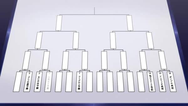 ガールズ&パンツァー 最終章 無限軌道杯トーナメント表