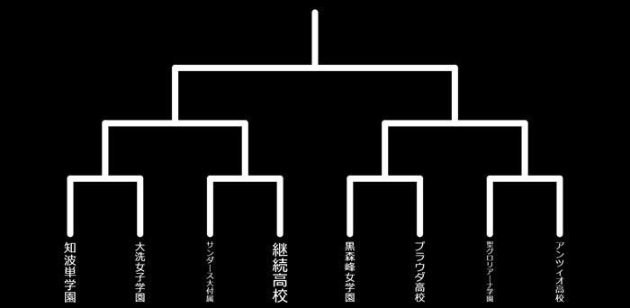ガールズ&パンツァー 最終章 第2回戦以降のトーナメント表