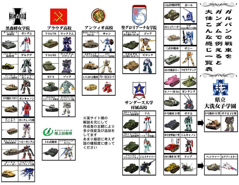 ガルパンの戦車をガンダムで例える大体こんな感じ一覧表