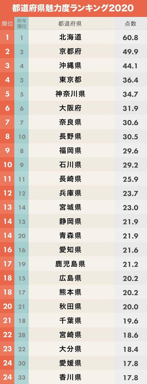 都道府県魅力度ランキング2020 01