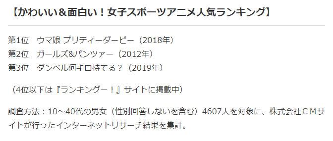 女子スポーツアニメ人気ランキング