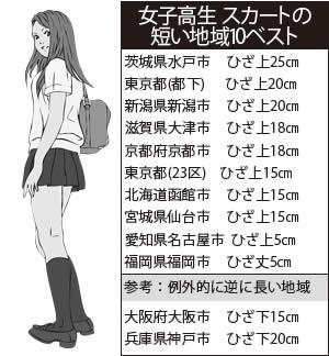 女子高生 スカートの短い地域10ベスト